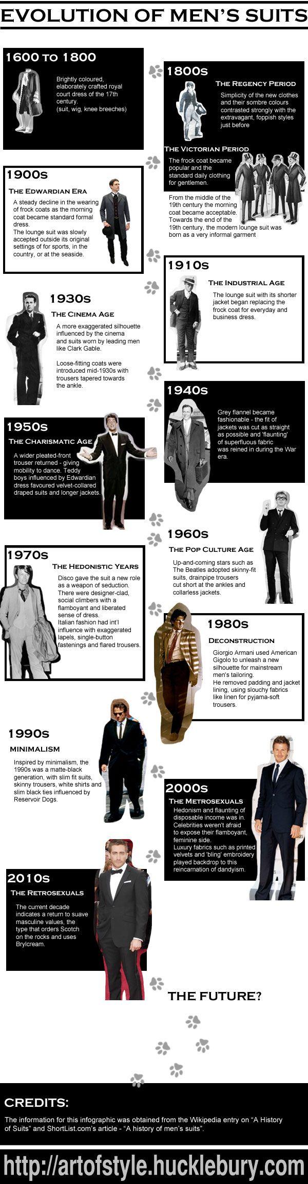 histoire du costume pour homme